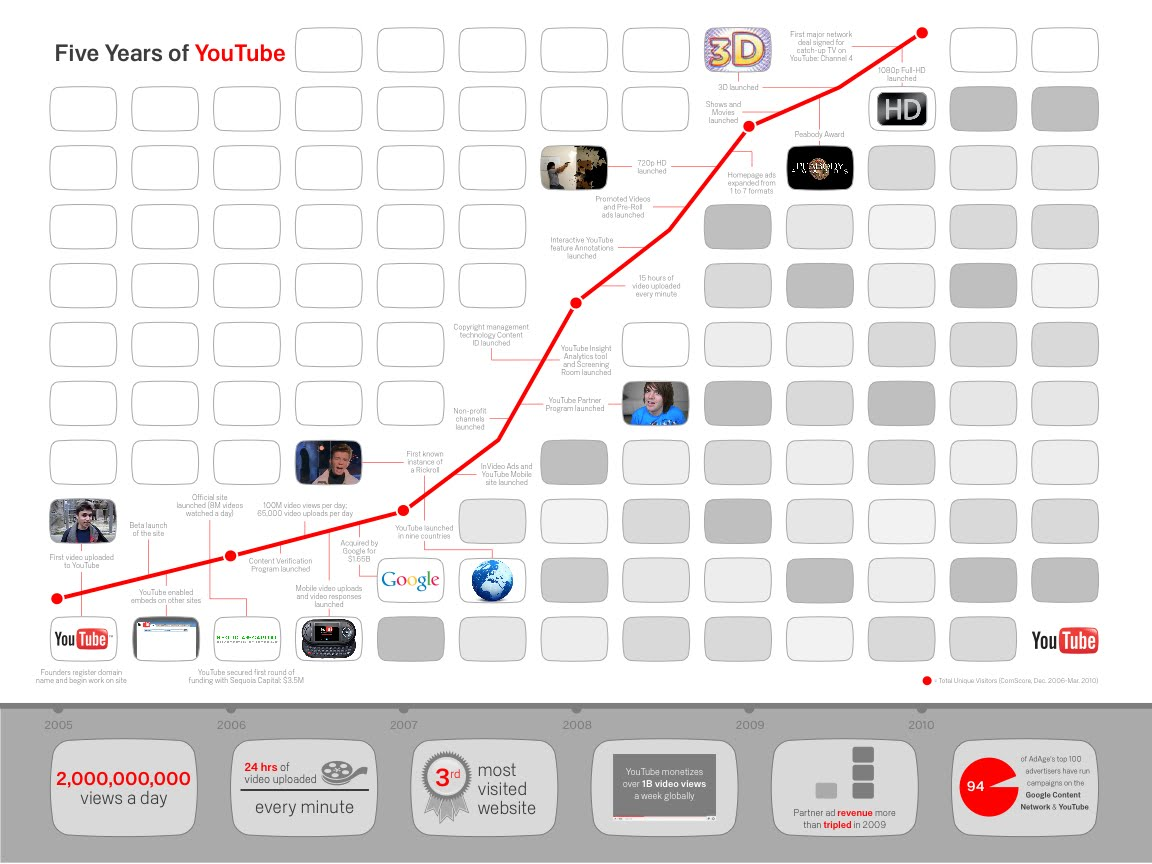 Time Line de Youtube